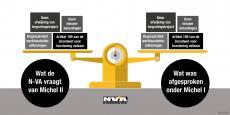 Deze vier voorwaarden stelt de N-VA in ruil voor steun aan de begroting van de marrakeshregering. Chantage?